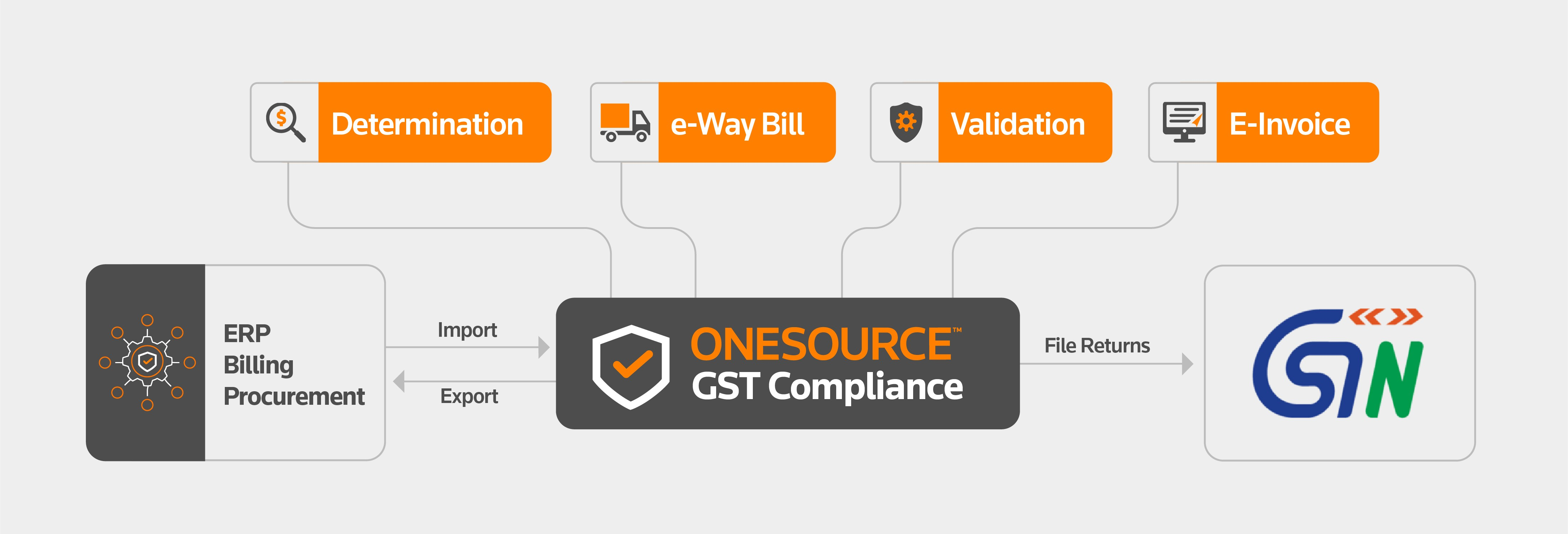 Thomson Reuters ONESOURCE, built for India GST regime, is the best-in-class tax technology which can directly integrate with your ERP's, generate e-invoices, validate data and populate your GST returns.
